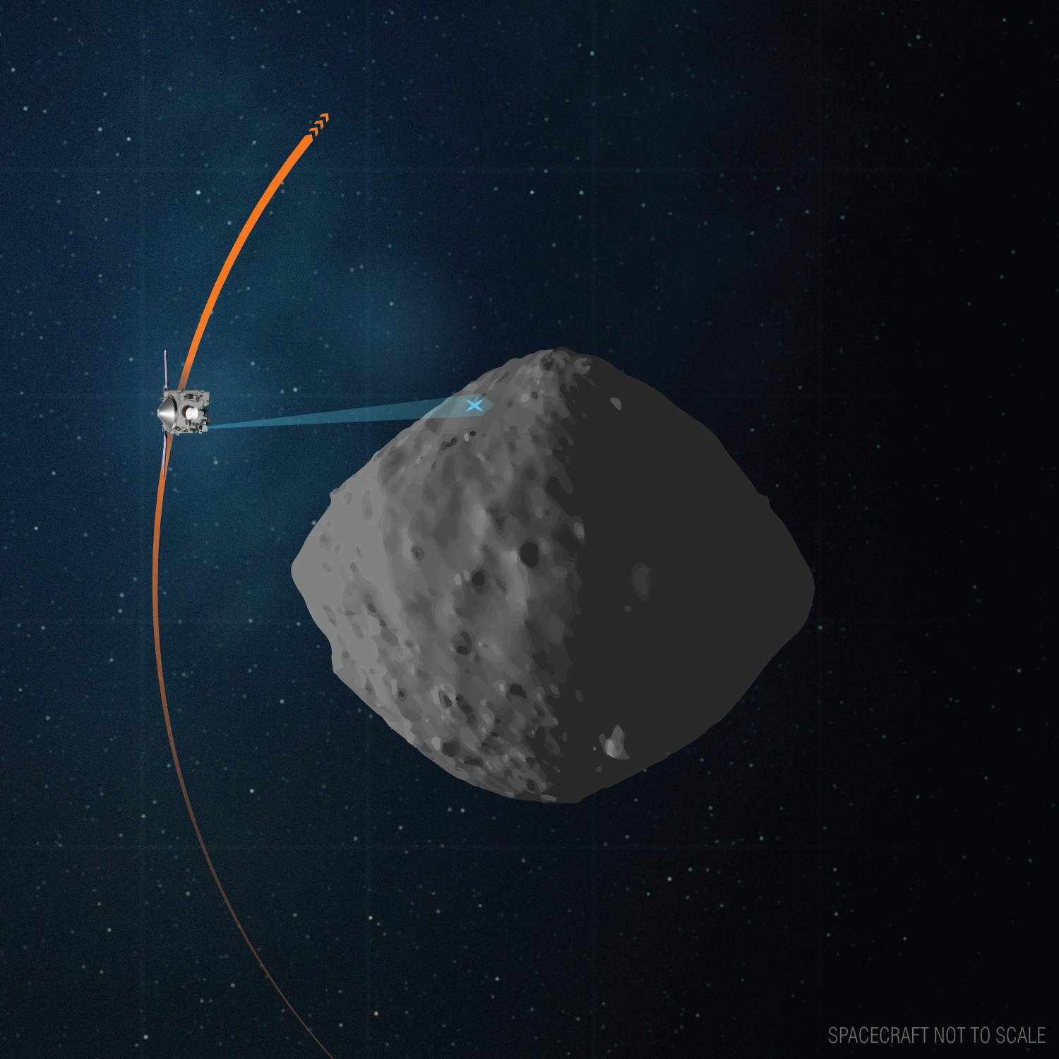 OSIRIS-REx and asteroid Bennu